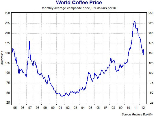 July Arabica Coffee Prices Review June 24-28