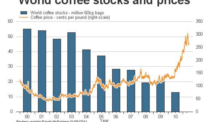 GCR–Will it be a coffee deficit in 2014?